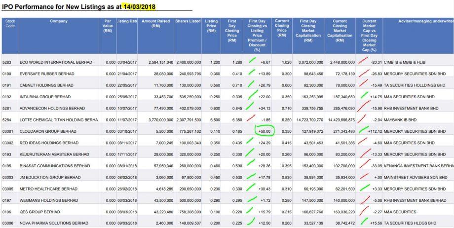 IPO CLOUD - Untung dalam sebulan